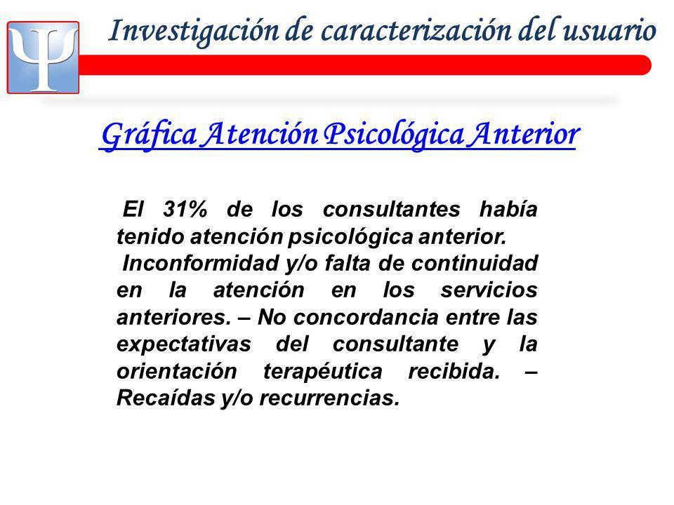 Investigación de caracterización del usuario Gráfica Atención Psicológica Anterior El 31% de los consultantes había tenido atención psicológica anterior.