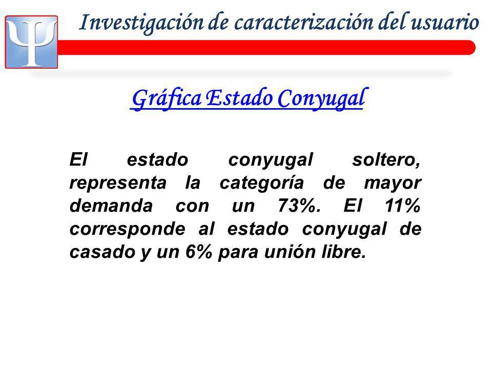 Investigación de caracterización del usuario Gráfica Estado Conyugal El estado conyugal soltero, representa la categoría de mayor demanda con un 73%.
