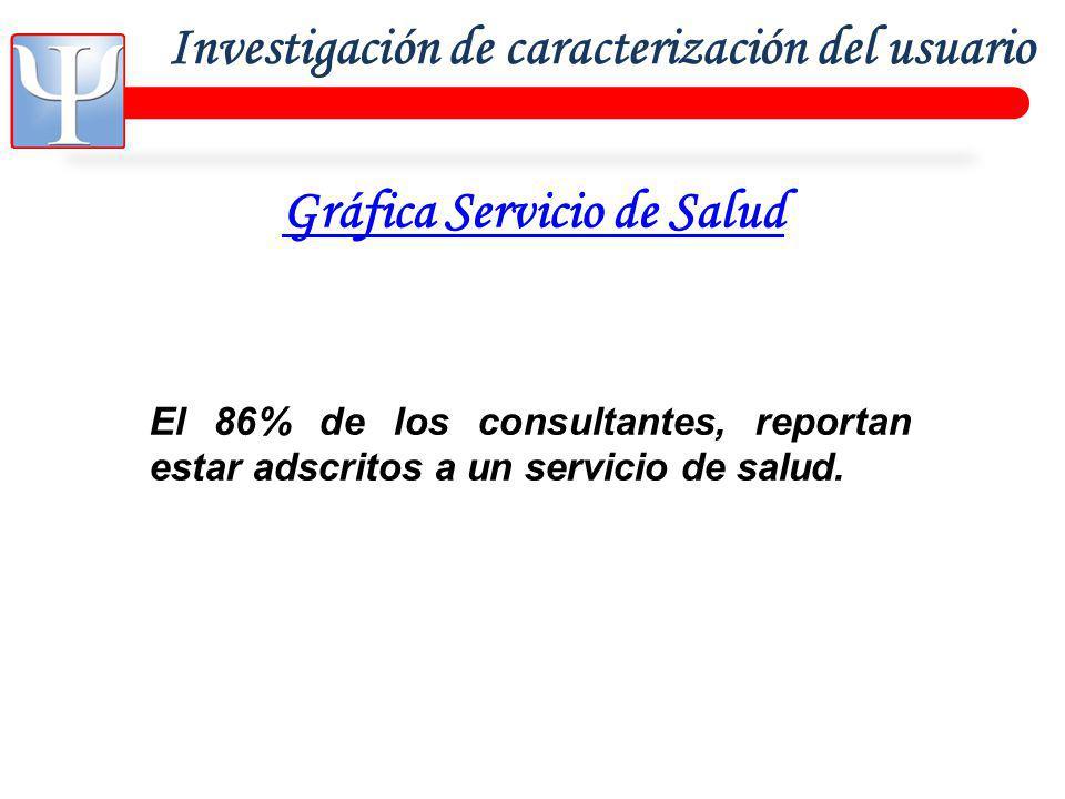 Investigación de caracterización del usuario Gráfica Servicio de Salud El 86% de los consultantes, reportan estar adscritos a un servicio de salud.
