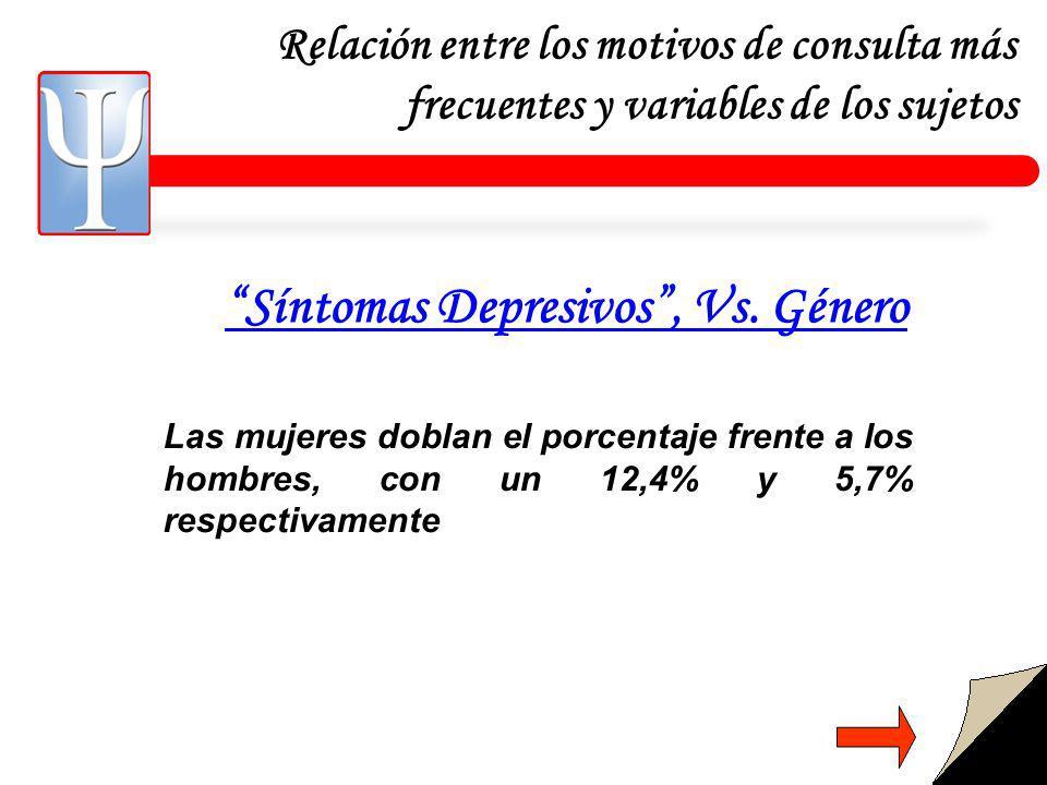 Relación entre los motivos de consulta más frecuentes y variables de los sujetos Síntomas Depresivos, Vs.