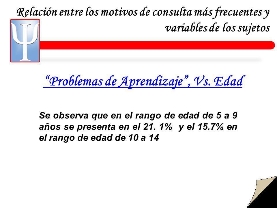 Relación entre los motivos de consulta más frecuentes y variables de los sujetos Problemas de Aprendizaje, Vs.