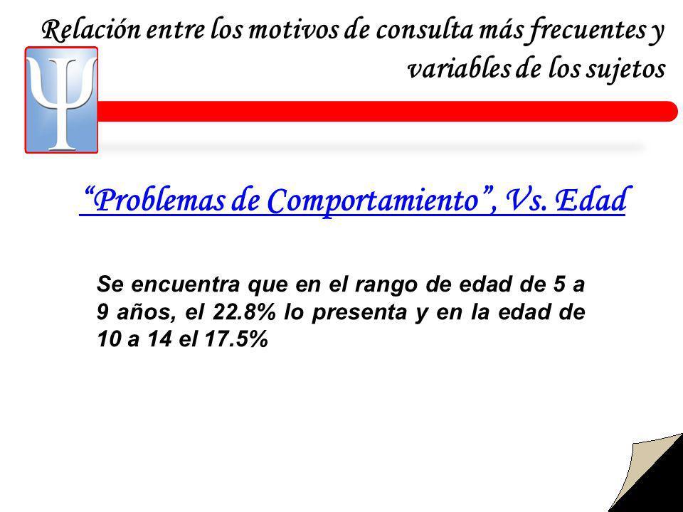 Relación entre los motivos de consulta más frecuentes y variables de los sujetos Problemas de Comportamiento, Vs.