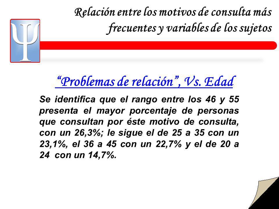 Relación entre los motivos de consulta más frecuentes y variables de los sujetos Problemas de relación, Vs.