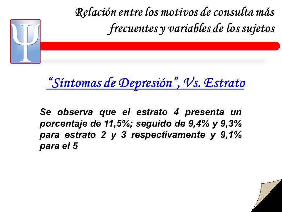 Relación entre los motivos de consulta más frecuentes y variables de los sujetos Síntomas de Depresión, Vs.