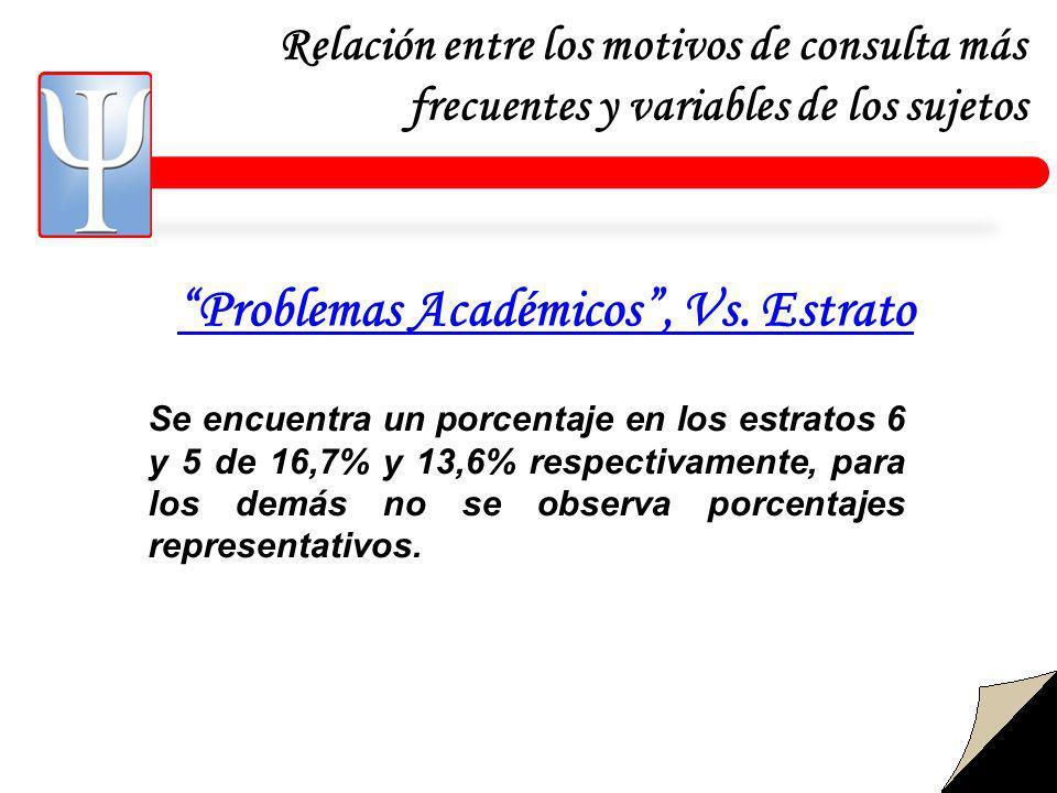 Relación entre los motivos de consulta más frecuentes y variables de los sujetos Problemas Académicos, Vs.