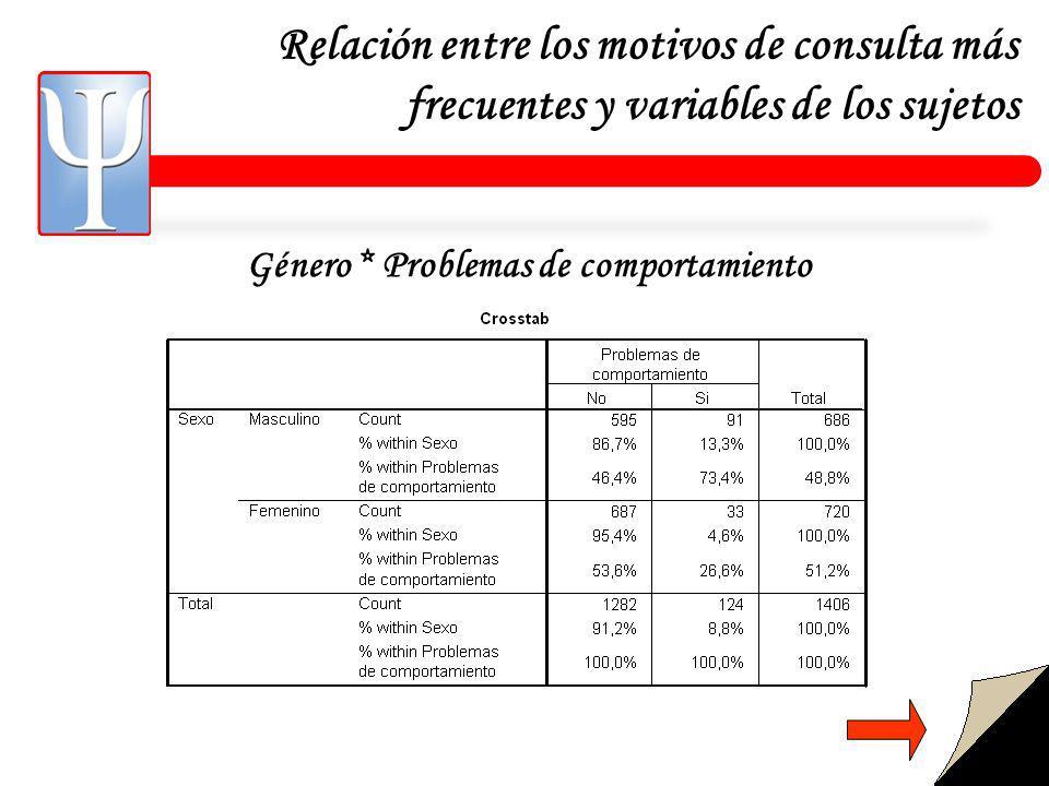 Relación entre los motivos de consulta más frecuentes y variables de los sujetos Género * Problemas de comportamiento