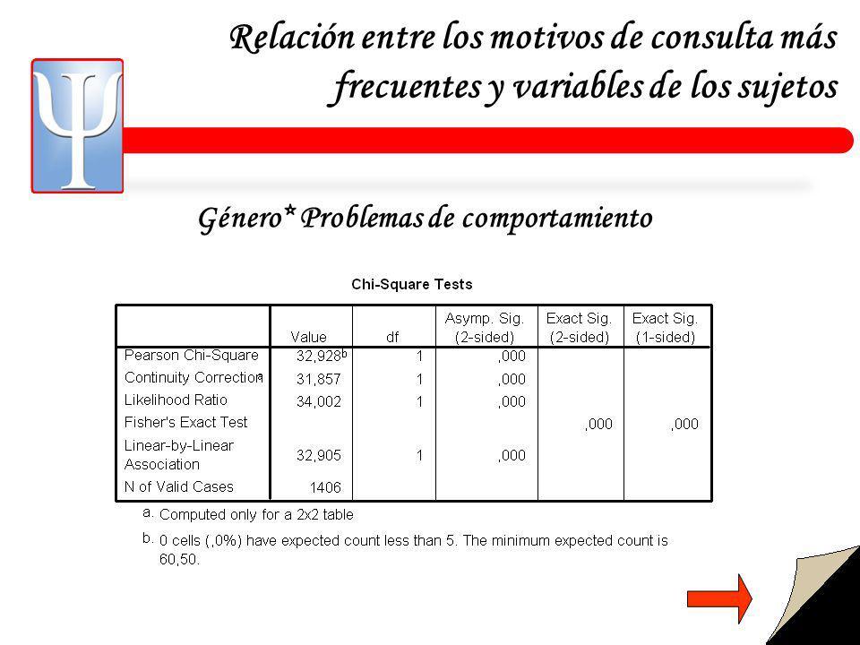 Relación entre los motivos de consulta más frecuentes y variables de los sujetos Género* Problemas de comportamiento