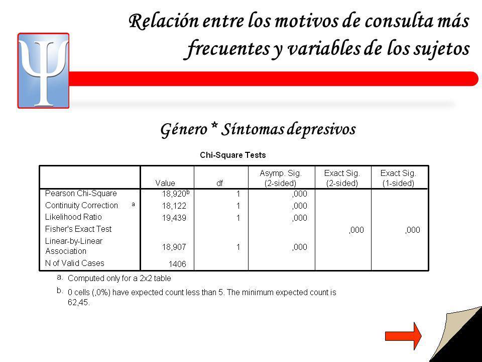 Relación entre los motivos de consulta más frecuentes y variables de los sujetos Género * Síntomas depresivos