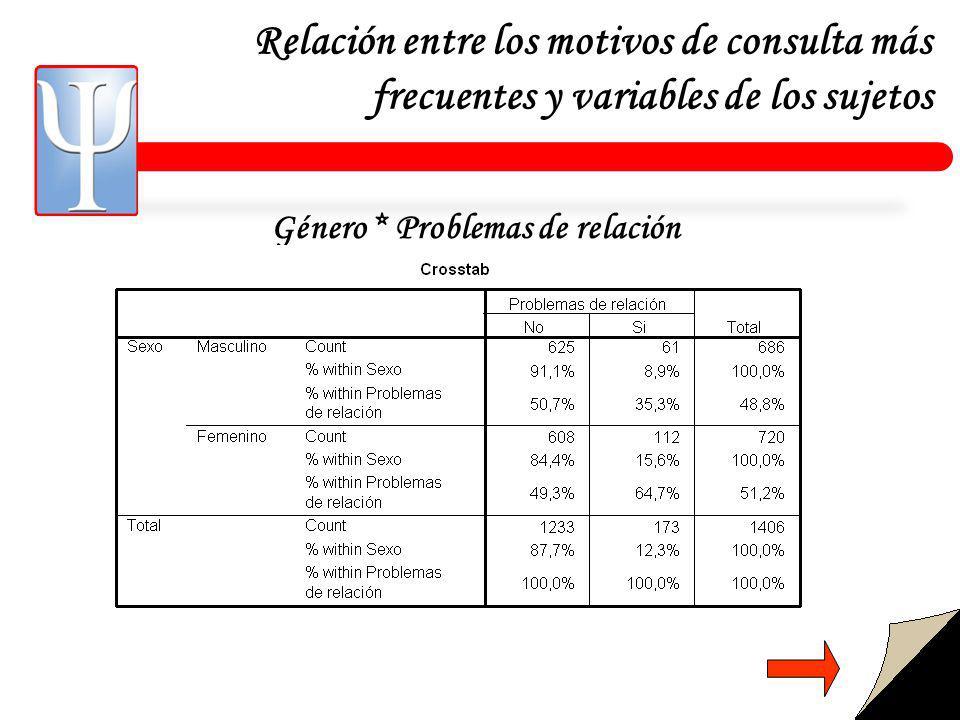 Relación entre los motivos de consulta más frecuentes y variables de los sujetos Género * Problemas de relación