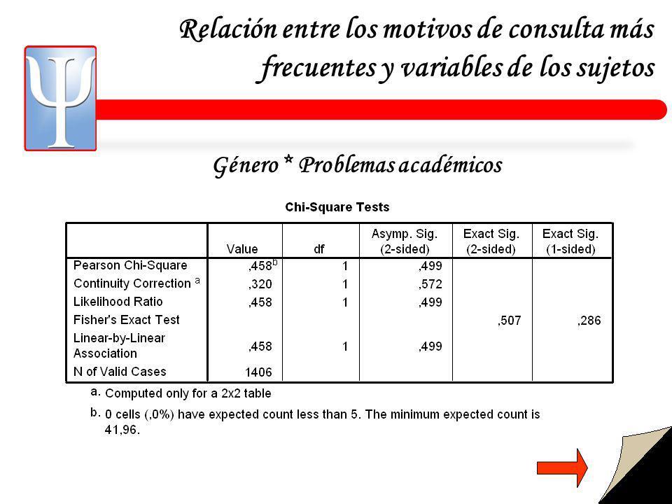 Relación entre los motivos de consulta más frecuentes y variables de los sujetos Género * Problemas académicos
