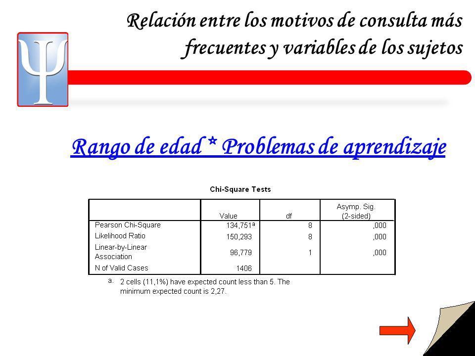 Relación entre los motivos de consulta más frecuentes y variables de los sujetos Rango de edad * Problemas de aprendizaje