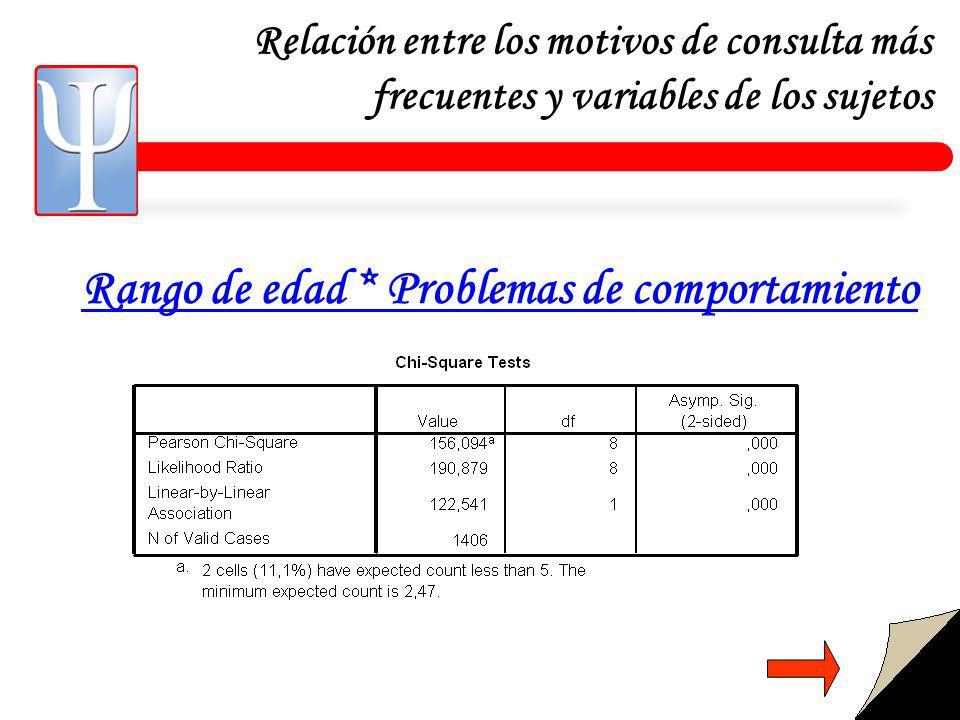 Relación entre los motivos de consulta más frecuentes y variables de los sujetos Rango de edad * Problemas de comportamiento
