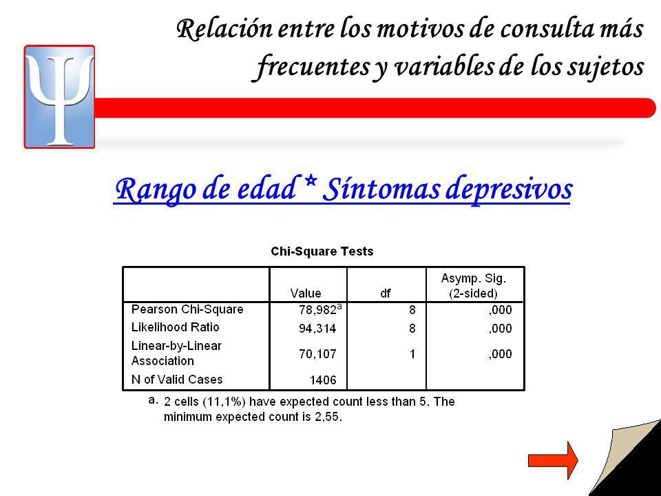 Relación entre los motivos de consulta más frecuentes y variables de los sujetos Rango de edad * Síntomas depresivos