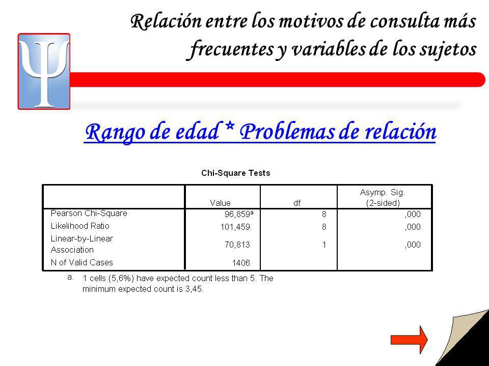 Relación entre los motivos de consulta más frecuentes y variables de los sujetos Rango de edad * Problemas de relación