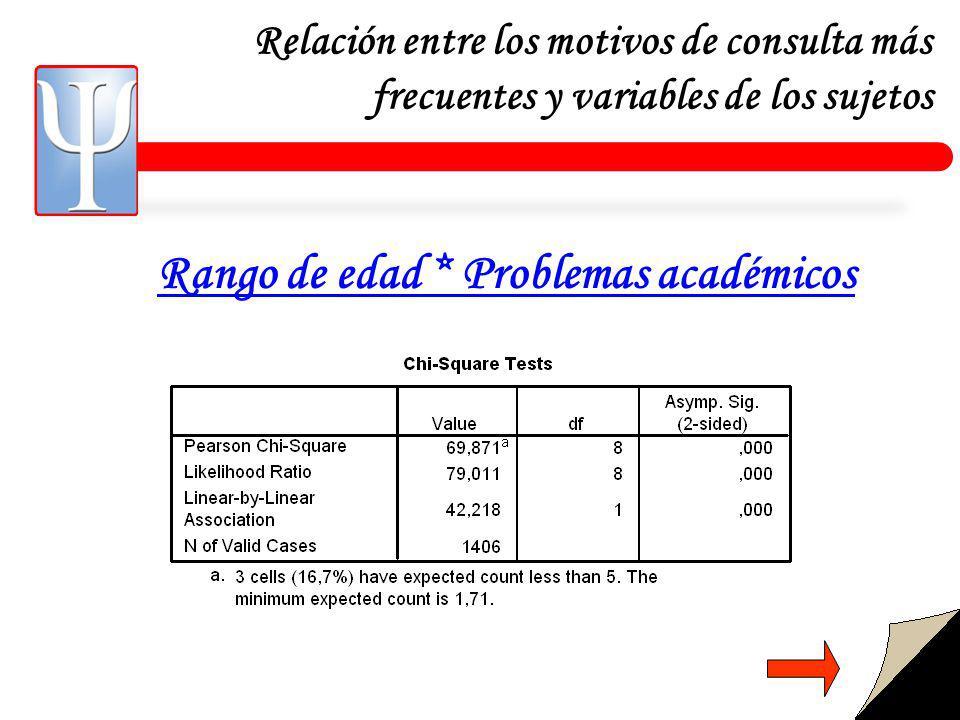 Relación entre los motivos de consulta más frecuentes y variables de los sujetos Rango de edad * Problemas académicos
