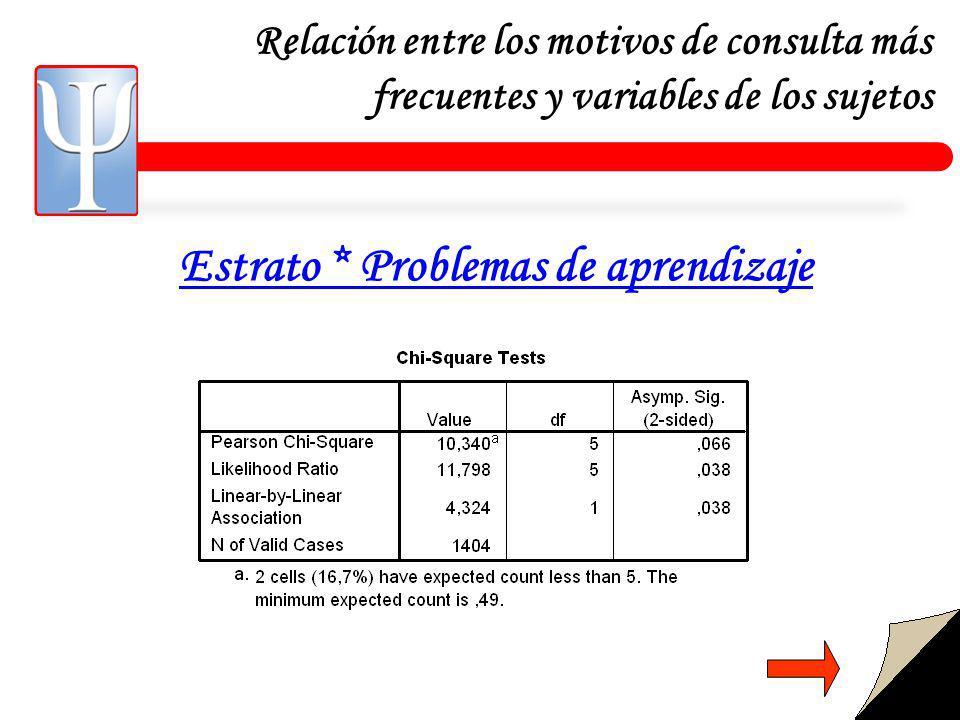 Relación entre los motivos de consulta más frecuentes y variables de los sujetos Estrato * Problemas de aprendizaje