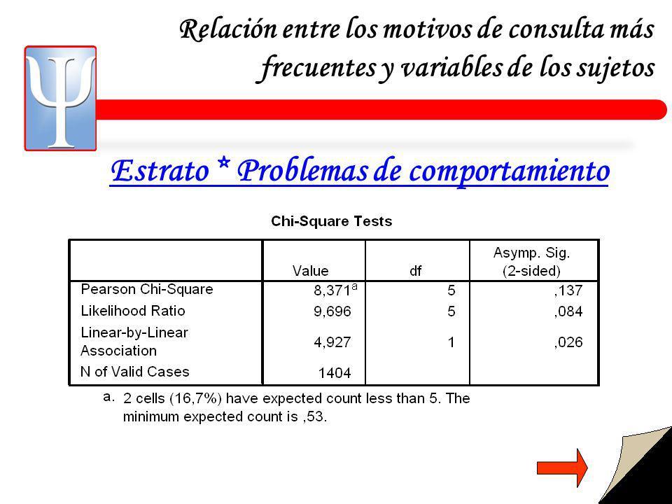 Relación entre los motivos de consulta más frecuentes y variables de los sujetos Estrato * Problemas de comportamiento