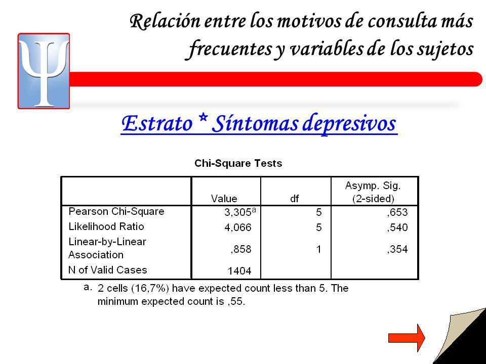 Relación entre los motivos de consulta más frecuentes y variables de los sujetos Estrato * Síntomas depresivos