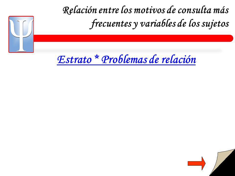 Relación entre los motivos de consulta más frecuentes y variables de los sujetos Estrato * Problemas de relación