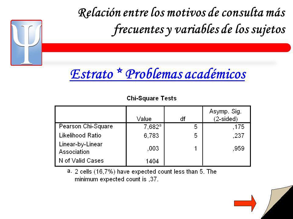 Relación entre los motivos de consulta más frecuentes y variables de los sujetos Estrato * Problemas académicos