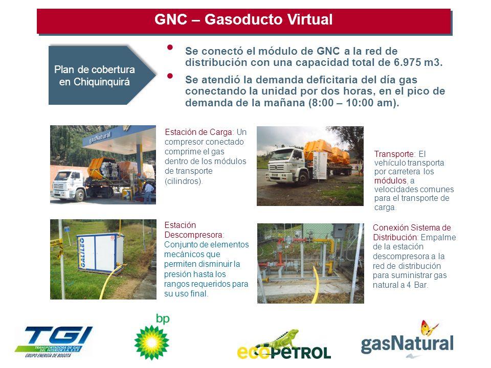 GNC – Gasoducto Virtual Estación de Carga: Un compresor conectado comprime el gas dentro de los módulos de transporte (cilindros).