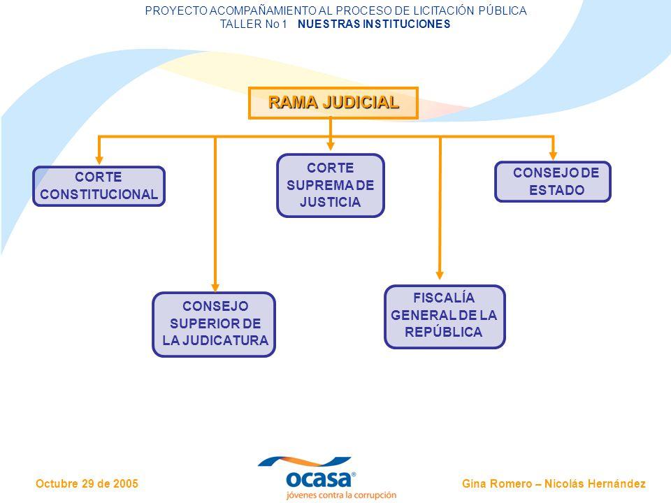Gina Romero – Nicolás Hernández Octubre 29 de 2005 PROYECTO ACOMPAÑAMIENTO AL PROCESO DE LICITACIÓN PÚBLICA TALLER No 1 NUESTRAS INSTITUCIONES RAMA LEGISLATIVA SENADO DE LA REPÚBLICA CÁMARA DE REPRESENTANTES Los miembros de cuerpos colegiados de elección directa representan al pueblo y deberán actuar consultando la justicia y el bien común.