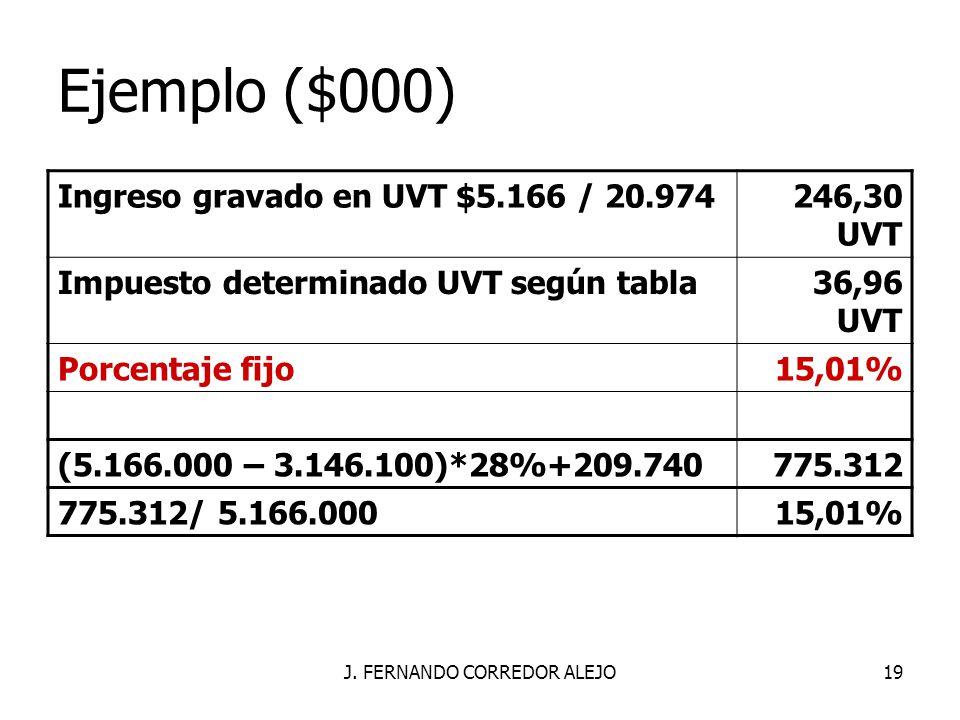 J. FERNANDO CORREDOR ALEJO19 Ejemplo ($000) Ingreso gravado en UVT $5.166 / 20.974246,30 UVT Impuesto determinado UVT según tabla36,96 UVT Porcentaje