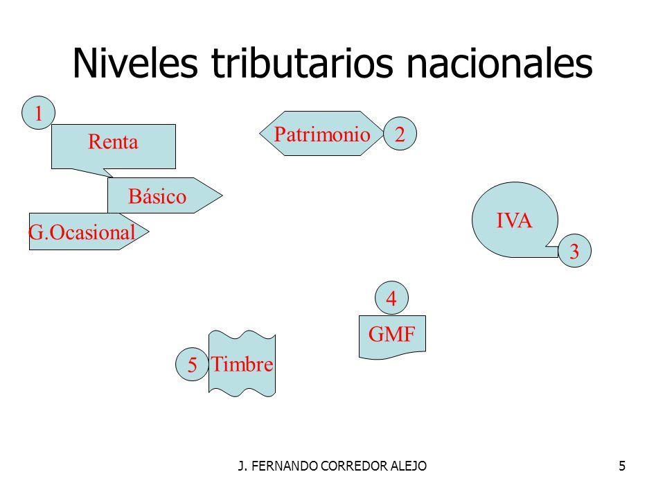 J. FERNANDO CORREDOR ALEJO5 Niveles tributarios nacionales Renta IVA Timbre GMF Patrimonio Básico G.Ocasional 1 2 3 5 4