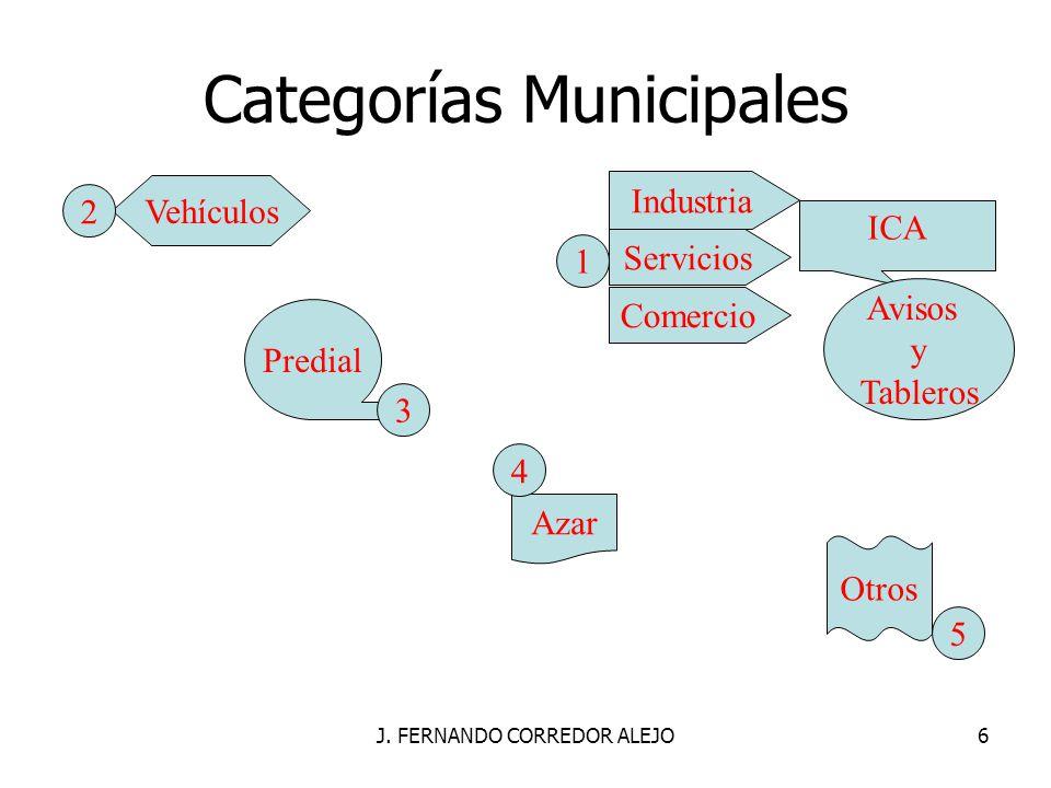 J. FERNANDO CORREDOR ALEJO6 Categorías Municipales ICA Predial Otros Azar Vehículos Comercio Industria Servicios 1 2 3 5 4 Avisos y Tableros