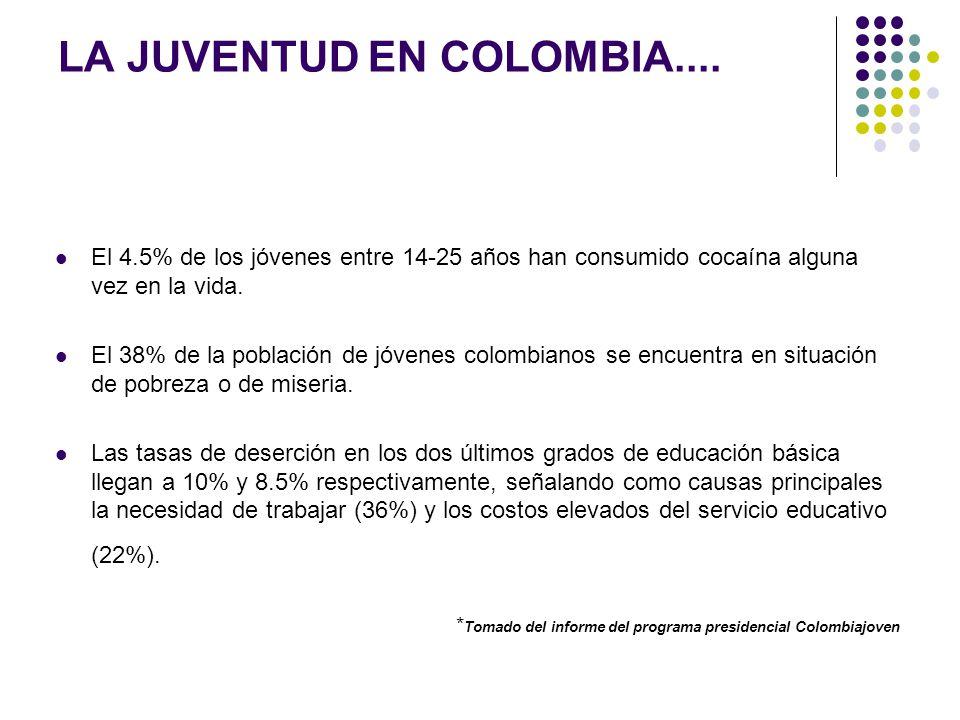 LA JUVENTUD EN COLOMBIA.... El 4.5% de los jóvenes entre 14-25 años han consumido cocaína alguna vez en la vida. El 38% de la población de jóvenes col