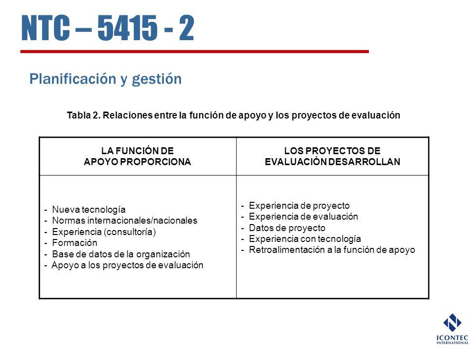 NTC – 5415 - 2 Planificación y gestión Tabla 2. Relaciones entre la función de apoyo y los proyectos de evaluación LA FUNCIÓN DE APOYO PROPORCIONA LOS