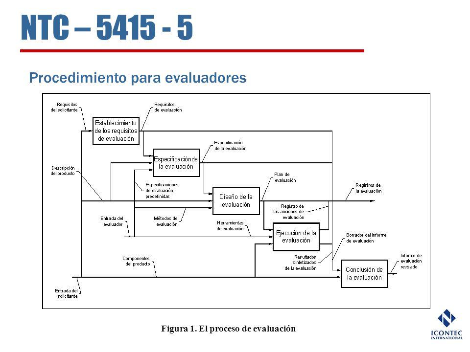 NTC – 5415 - 5 Procedimiento para evaluadores Figura 1. El proceso de evaluación