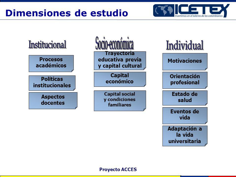 Proyecto ACCES Dimensiones de estudio Procesos académicos Políticas institucionales Aspectos docentes Trayectoria educativa previa y capital cultural