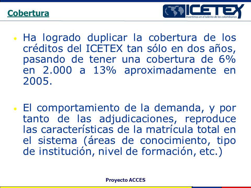 Proyecto ACCES Cobertura Ha logrado duplicar la cobertura de los créditos del ICETEX tan sólo en dos años, pasando de tener una cobertura de 6% en 2.0