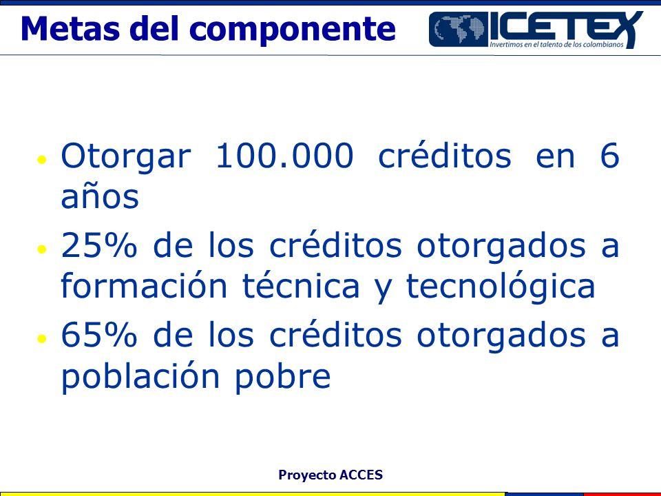 Proyecto ACCES Metas del componente Otorgar 100.000 créditos en 6 años 25% de los créditos otorgados a formación técnica y tecnológica 65% de los créd
