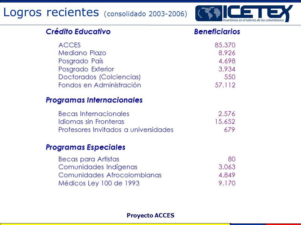 Proyecto ACCES Logros recientes (consolidado 2003-2006) ACCES Mediano Plazo Posgrado País Posgrado Exterior Doctorados (Colciencias) Fondos en Adminis