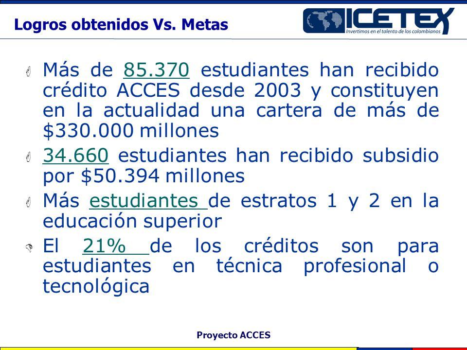 Proyecto ACCES Logros obtenidos Vs. Metas Más de 85.370 estudiantes han recibido crédito ACCES desde 2003 y constituyen en la actualidad una cartera d