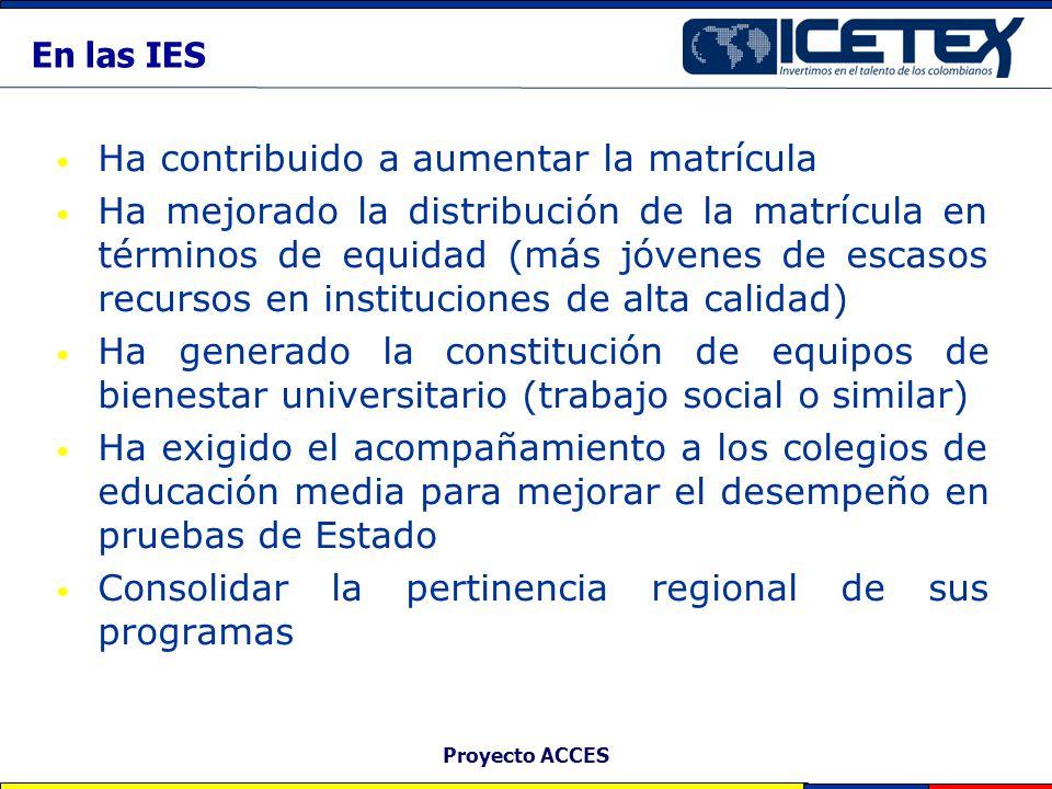 Proyecto ACCES En las IES Ha contribuido a aumentar la matrícula Ha mejorado la distribución de la matrícula en términos de equidad (más jóvenes de es
