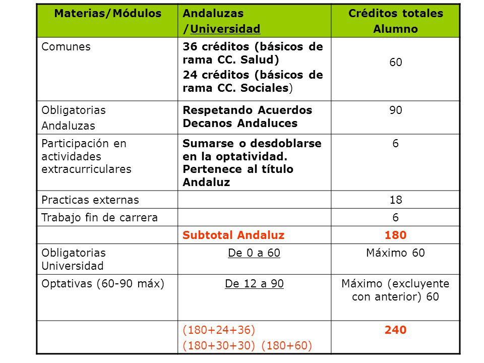 11 Materias/MódulosAndaluzas /Universidad Créditos totales Alumno Comunes36 créditos (básicos de rama CC. Salud) 24 créditos (básicos de rama CC. Soci