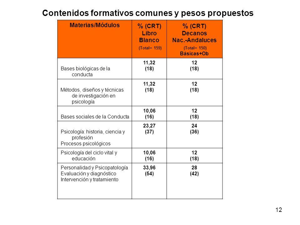 12 Contenidos formativos comunes y pesos propuestos Materias/Módulos % (CRT) Libro Blanco (Total= 159) % (CRT) Decanos Nac.-Andaluces (Total= 150) Bás
