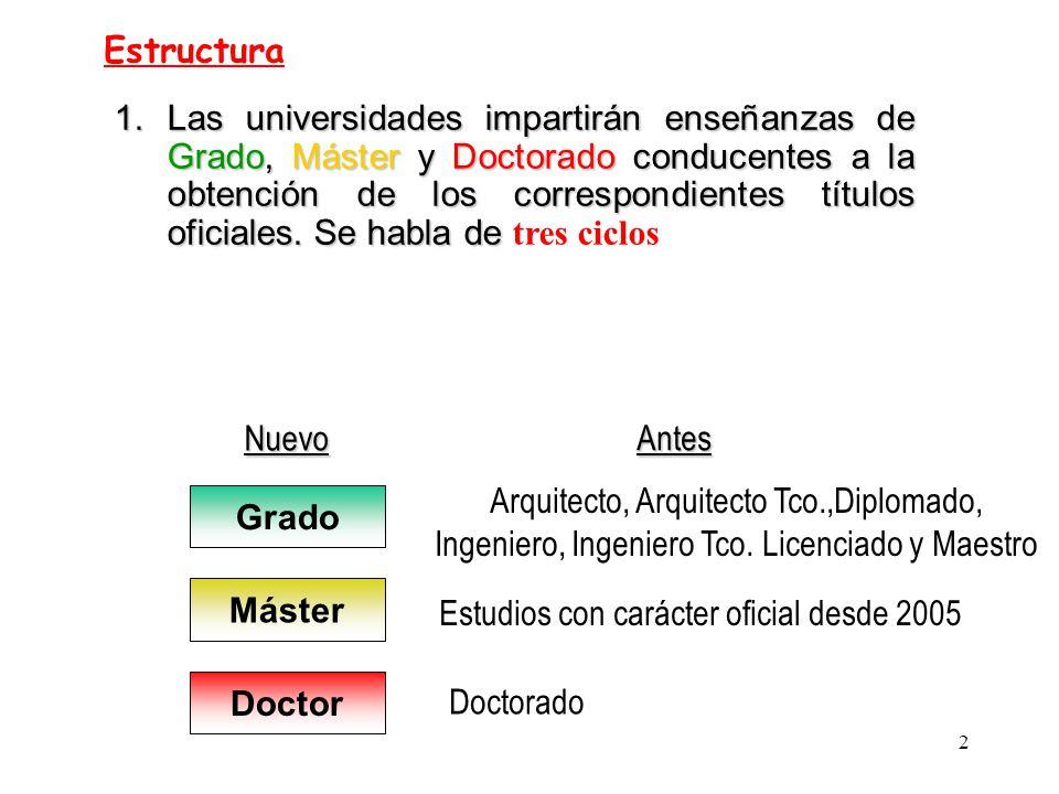 13 Directrices para el diseño de títulos de Master.