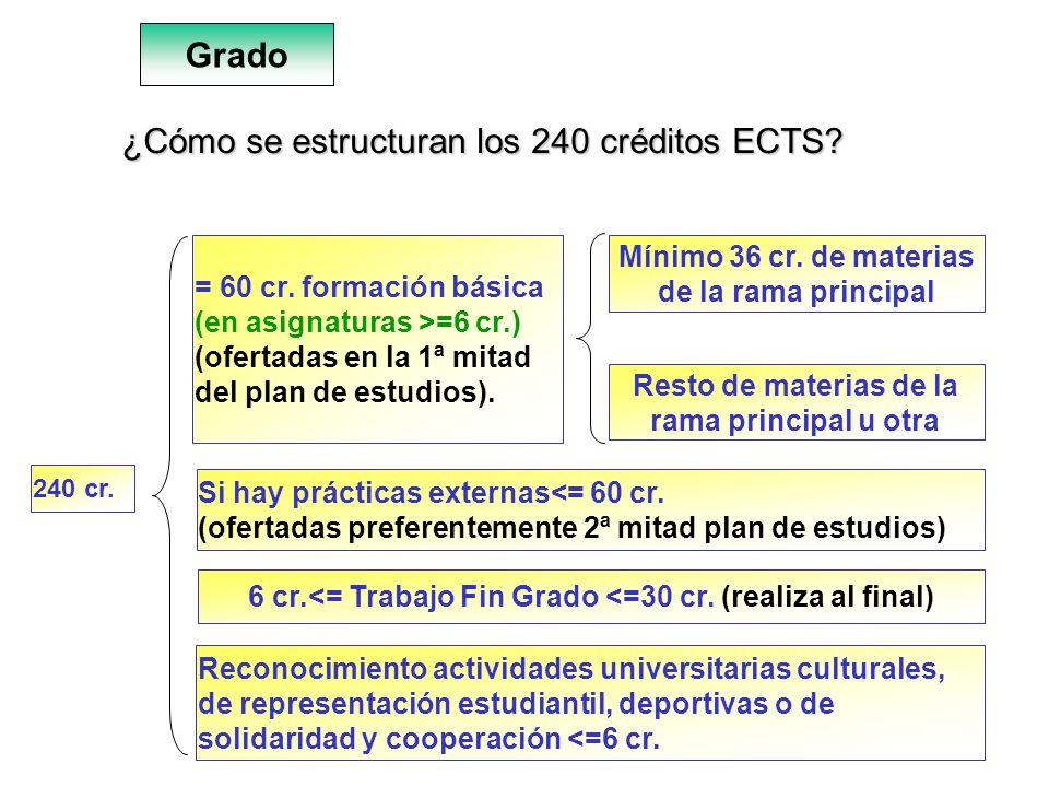9 ¿Cómo se estructuran los 240 créditos ECTS? Grado 240 cr. = 60 cr. formación básica (en asignaturas >=6 cr.) (ofertadas en la 1ª mitad del plan de e