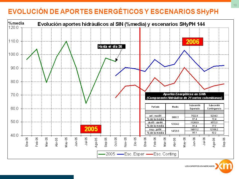 10 EVOLUCIÓN DE APORTES ENERGÉTICOS Y ESCENARIOS SHyPH
