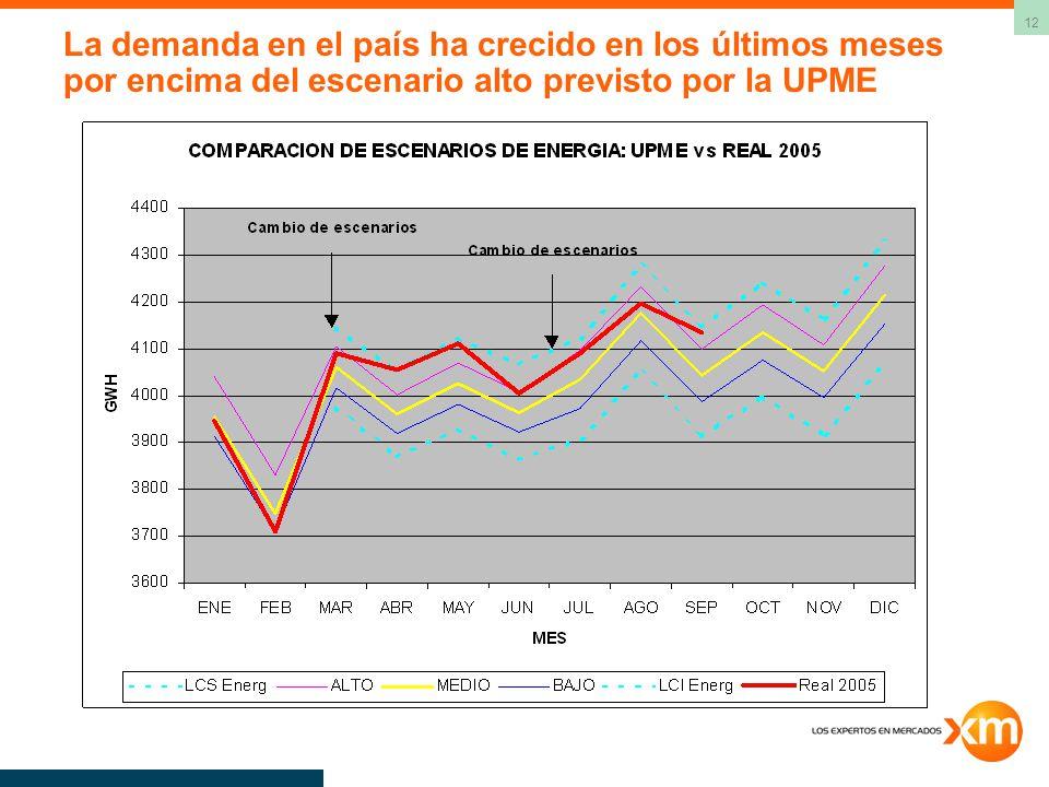 12 La demanda en el país ha crecido en los últimos meses por encima del escenario alto previsto por la UPME