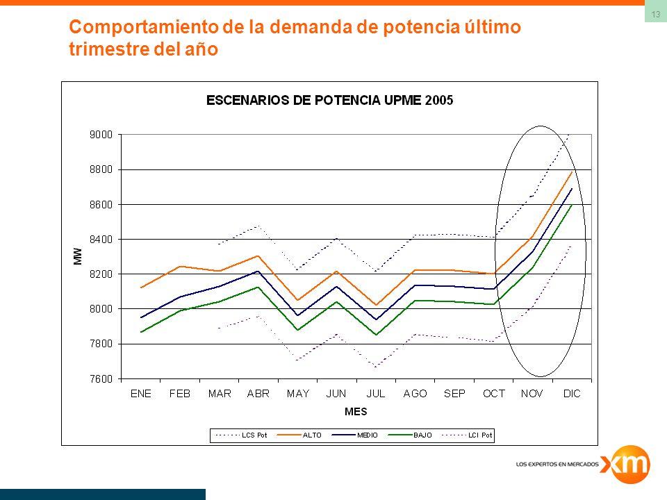 13 Comportamiento de la demanda de potencia último trimestre del año