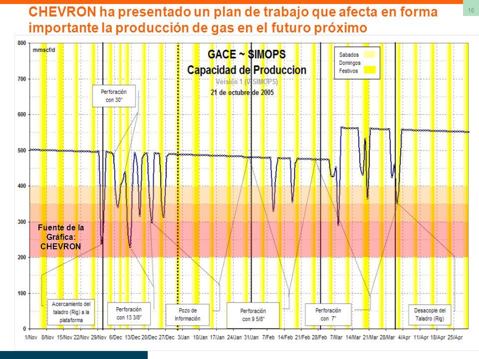 16 CHEVRON ha presentado un plan de trabajo que afecta en forma importante la producción de gas en el futuro próximo Fuente de la Gráfica: CHEVRON