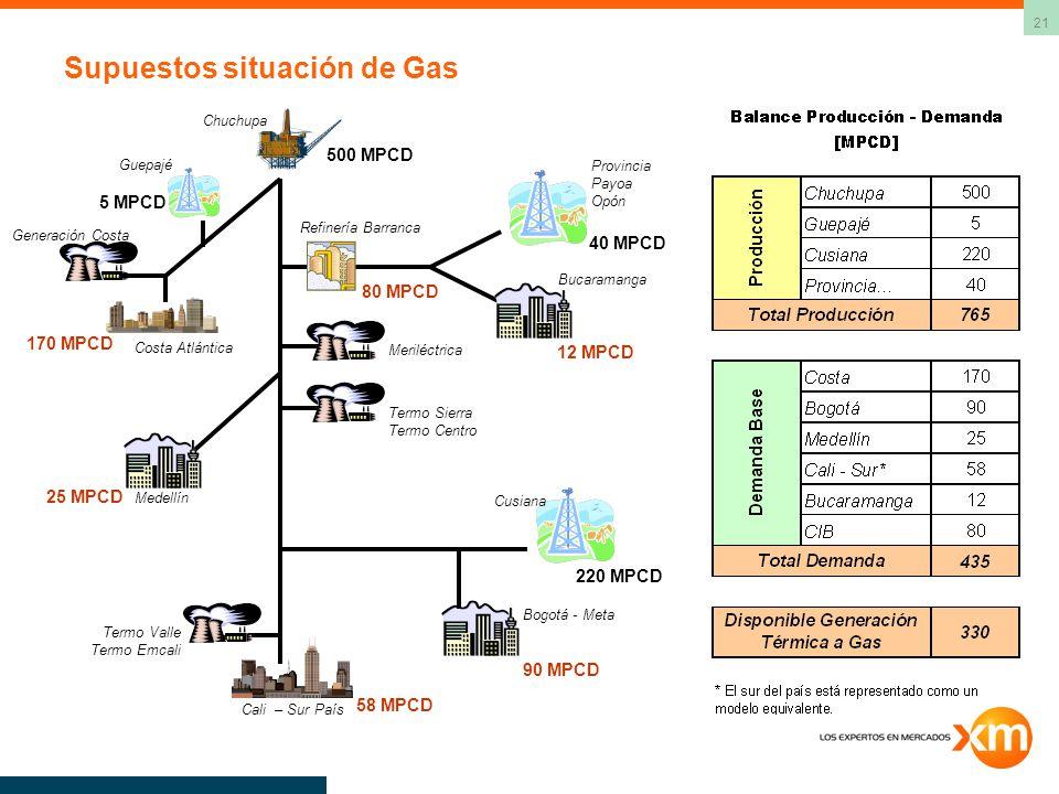 21 Supuestos situación de Gas 500 MPCD 220 MPCD Chuchupa Cusiana Refinería Barranca 80 MPCD 40 MPCD Provincia Payoa Opón Meriléctrica Termo Sierra Ter