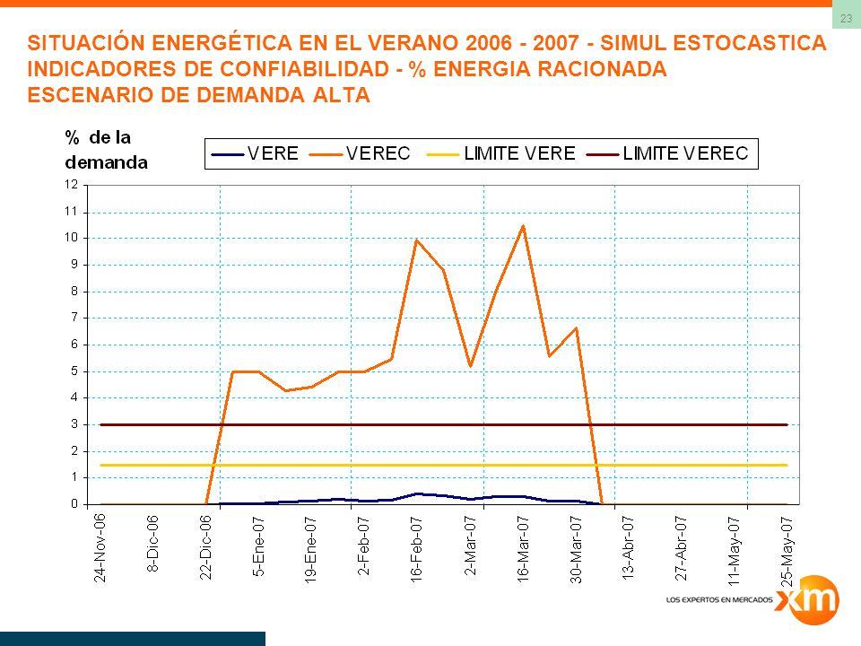 23 SITUACIÓN ENERGÉTICA EN EL VERANO 2006 - 2007 - SIMUL ESTOCASTICA INDICADORES DE CONFIABILIDAD - % ENERGIA RACIONADA ESCENARIO DE DEMANDA ALTA