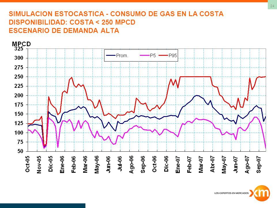 24 SIMULACION ESTOCASTICA - CONSUMO DE GAS EN LA COSTA DISPONIBILIDAD: COSTA < 250 MPCD ESCENARIO DE DEMANDA ALTA