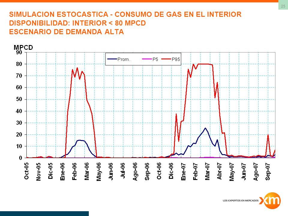 25 SIMULACION ESTOCASTICA - CONSUMO DE GAS EN EL INTERIOR DISPONIBILIDAD: INTERIOR < 80 MPCD ESCENARIO DE DEMANDA ALTA